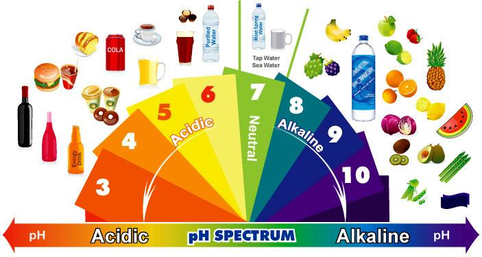 alkaline-diet-adinatisma-greece